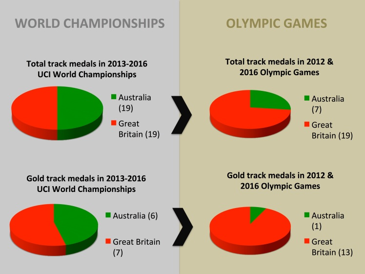 Aus vs GB medals